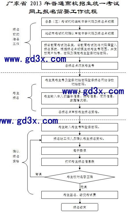 报考流程图.jpg